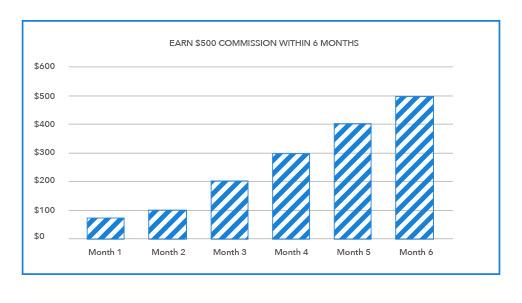 Comission Chart
